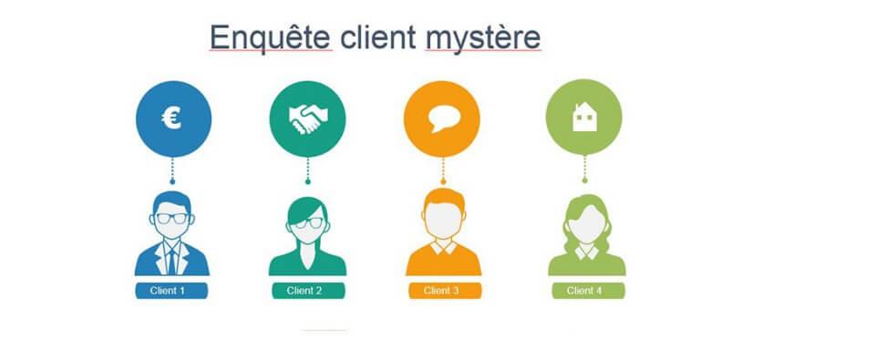 enquête client mystère
