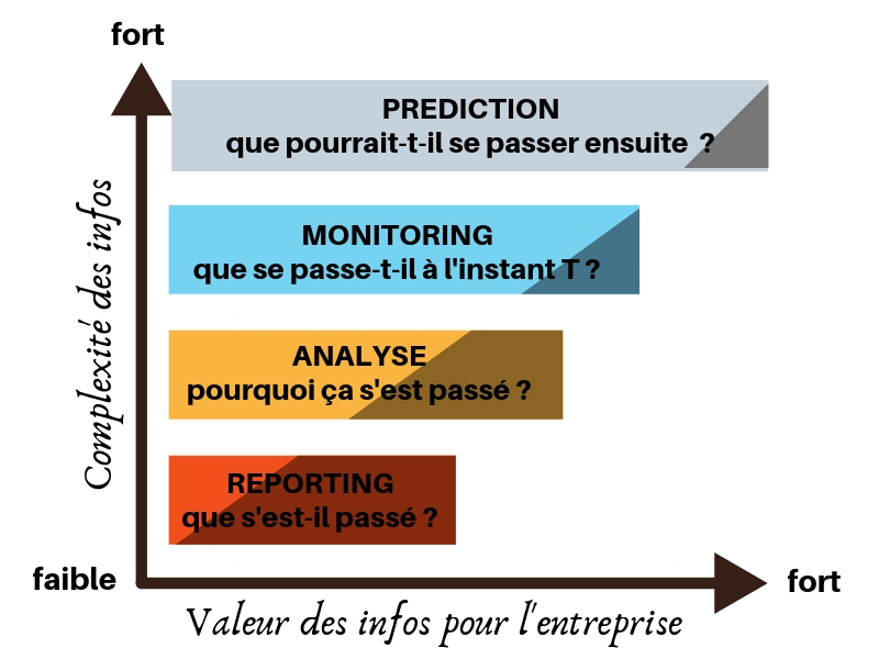 marketing analytique : la valeur des données