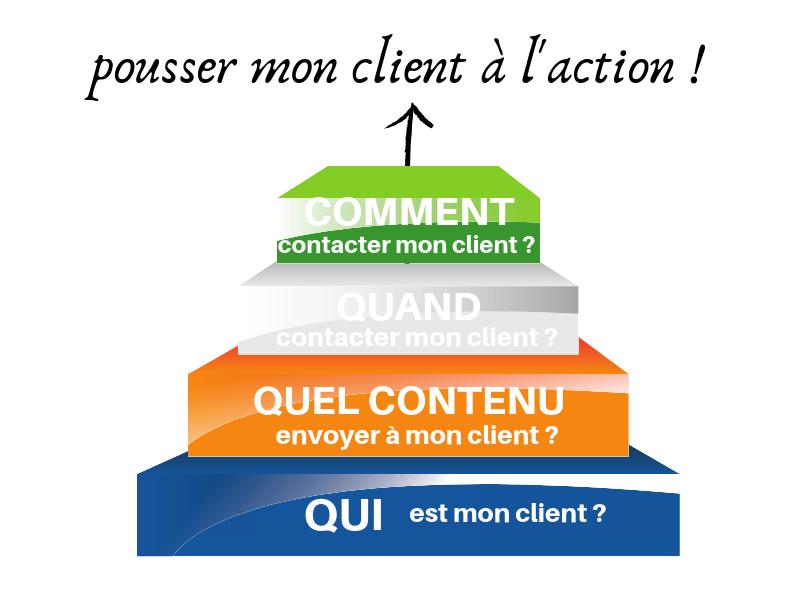 marketing analytique data driven - pousser le client à l'action