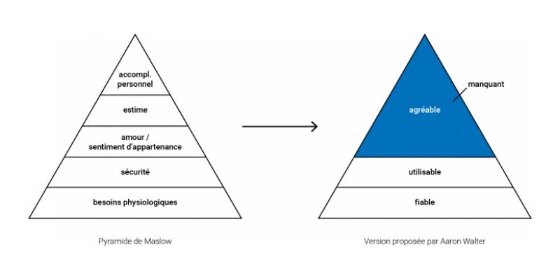 comparaison pyramide design emotionnel et pyramide maslow